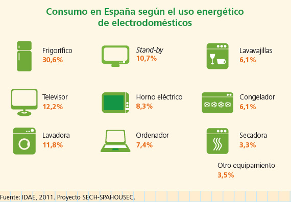 consumo segun electrodomestico