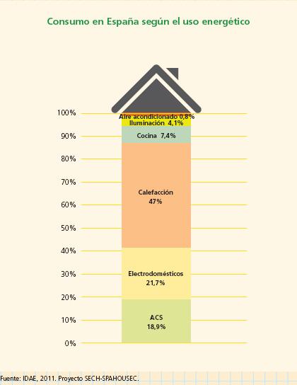 consumo segun instalaciones en el hogar