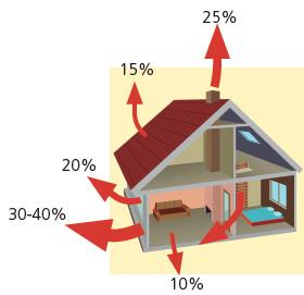 grafico perdida de calor casa
