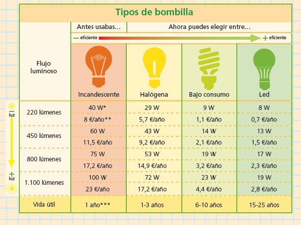 tipos de bombillas y consumos