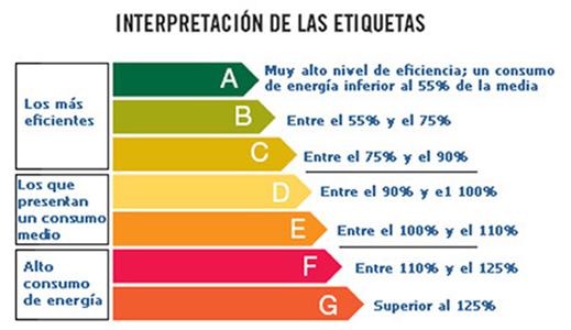 clasificacion energetica