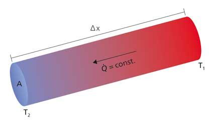 conductividad termica obtencion