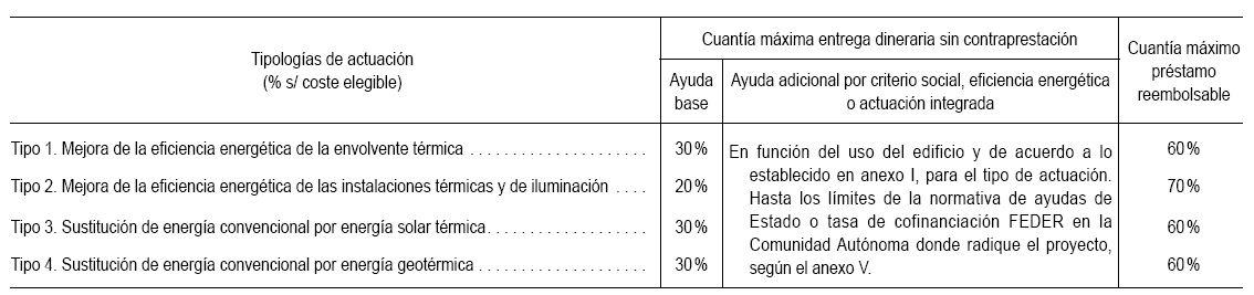 ayudas maximas IDAE 2018